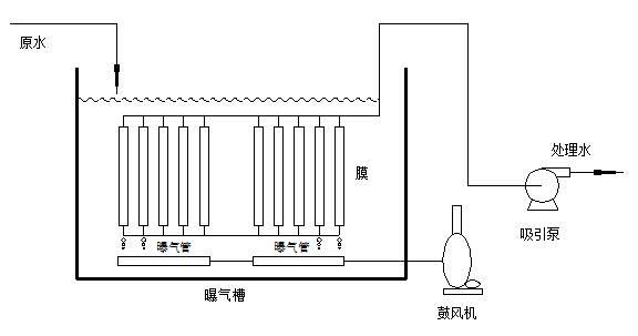 mbr膜一体化污水处理设备工艺